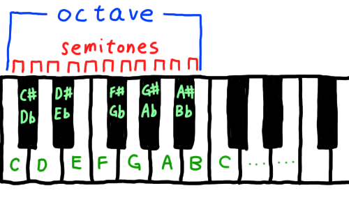 Octave and Semitone